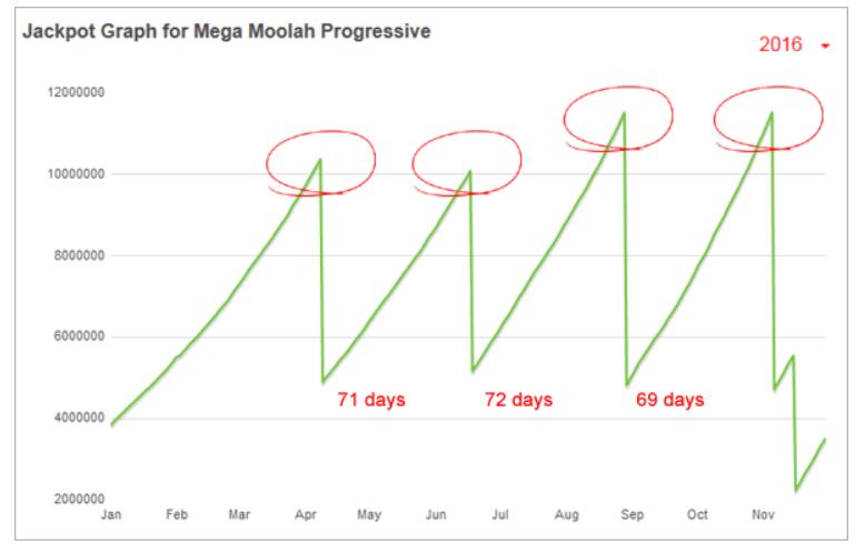Mega-Moolah-Payouts-2016